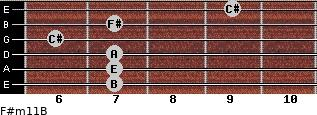F#m11/B for guitar on frets 7, 7, 7, 6, 7, 9