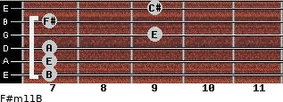 F#m11/B for guitar on frets 7, 7, 7, 9, 7, 9
