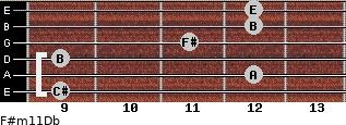 F#m11/Db for guitar on frets 9, 12, 9, 11, 12, 12