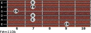 F#m11/Db for guitar on frets 9, 7, 7, 6, 7, 7