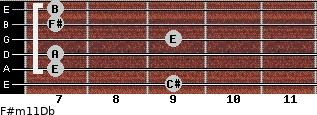 F#m11/Db for guitar on frets 9, 7, 7, 9, 7, 7