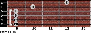 F#m11/Db for guitar on frets 9, 9, 9, 9, 10, 12