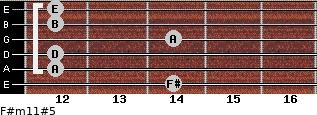 F#m11#5 for guitar on frets 14, 12, 12, 14, 12, 12
