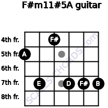 F#m11#5/A for guitar on frets 5, 7, 4, 7, 7, 7