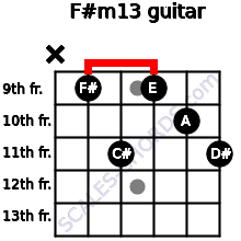 F#m13 for guitar on frets x, 9, 11, 9, 10, 11