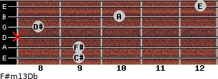 F#m13/Db for guitar on frets 9, 9, x, 8, 10, 12