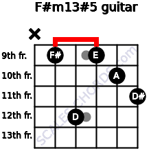 F#m13#5 for guitar on frets x, 9, 12, 9, 10, 11
