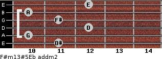 F#m13#5/Eb add(m2) guitar chord