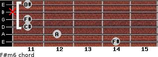 F#m6 for guitar on frets 14, 12, 11, 11, x, 11