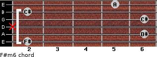 F#m6 for guitar on frets 2, 6, x, 6, 2, 5