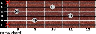 F#m6 for guitar on frets x, 9, 11, 8, 10, x
