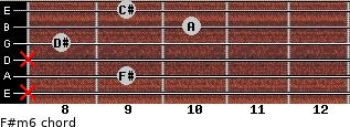 F#m6 for guitar on frets x, 9, x, 8, 10, 9