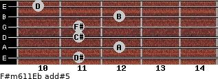 F#m6/11/Eb add(#5) guitar chord