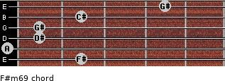 F#m6/9 for guitar on frets 2, 0, 1, 1, 2, 4