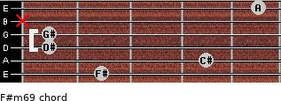 F#m6/9 for guitar on frets 2, 4, 1, 1, x, 5