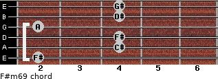 F#m6/9 for guitar on frets 2, 4, 4, 2, 4, 4