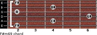 F#m6/9 for guitar on frets 2, 4, 6, 2, 4, 2