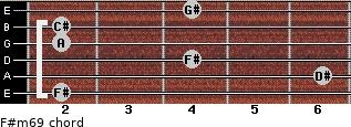 F#m6/9 for guitar on frets 2, 6, 4, 2, 2, 4