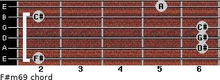 F#m6/9 for guitar on frets 2, 6, 6, 6, 2, 5