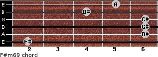 F#m6/9 for guitar on frets 2, 6, 6, 6, 4, 5