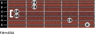 F#m6/9/A for guitar on frets 5, 4, 1, 1, 2, 2