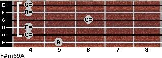 F#m6/9/A for guitar on frets 5, 4, 4, 6, 4, 4