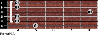 F#m6/9/A for guitar on frets 5, 4, 4, 8, 4, 4
