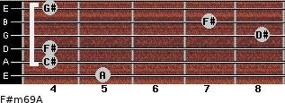 F#m6/9/A for guitar on frets 5, 4, 4, 8, 7, 4
