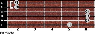 F#m6/9/A for guitar on frets 5, 6, 6, 6, 2, 2