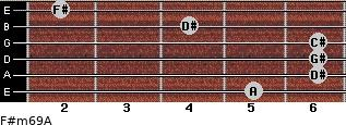 F#m6/9/A for guitar on frets 5, 6, 6, 6, 4, 2