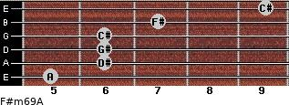 F#m6/9/A for guitar on frets 5, 6, 6, 6, 7, 9
