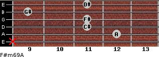 F#m6/9/A for guitar on frets x, 12, 11, 11, 9, 11