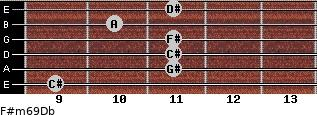 F#m6/9/Db for guitar on frets 9, 11, 11, 11, 10, 11
