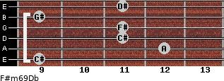 F#m6/9/Db for guitar on frets 9, 12, 11, 11, 9, 11