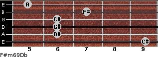 F#m6/9/Db for guitar on frets 9, 6, 6, 6, 7, 5