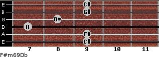 F#m6/9/Db for guitar on frets 9, 9, 7, 8, 9, 9