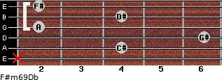 F#m6/9/Db for guitar on frets x, 4, 6, 2, 4, 2