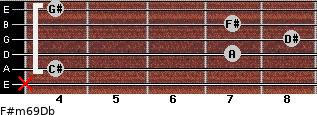 F#m6/9/Db for guitar on frets x, 4, 7, 8, 7, 4