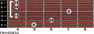 F#m6/9#5/A for guitar on frets 5, 6, 4, 7, 4, 4