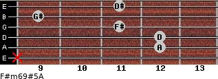 F#m6/9#5/A for guitar on frets x, 12, 12, 11, 9, 11