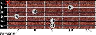 F#m6/C# for guitar on frets 9, 9, 7, 8, 10, x