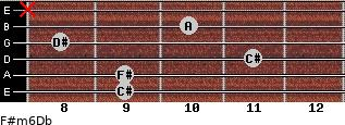 F#m6/Db for guitar on frets 9, 9, 11, 8, 10, x