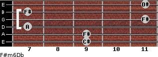 F#m6/Db for guitar on frets 9, 9, 7, 11, 7, 11