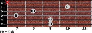 F#m6/Db for guitar on frets 9, 9, 7, 8, 10, x