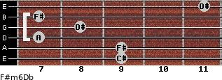 F#m6/Db for guitar on frets 9, 9, 7, 8, 7, 11