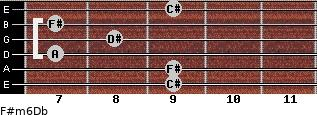 F#m6/Db for guitar on frets 9, 9, 7, 8, 7, 9