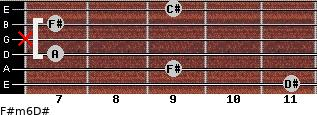 F#m6/D# for guitar on frets 11, 9, 7, x, 7, 9