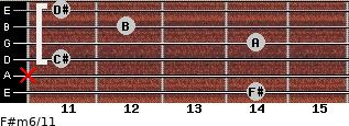 F#m6/11 for guitar on frets 14, x, 11, 14, 12, 11