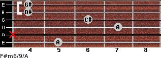 F#m6/9/A for guitar on frets 5, x, 7, 6, 4, 4