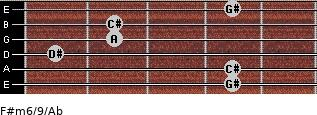 F#m6/9/Ab for guitar on frets 4, 4, 1, 2, 2, 4